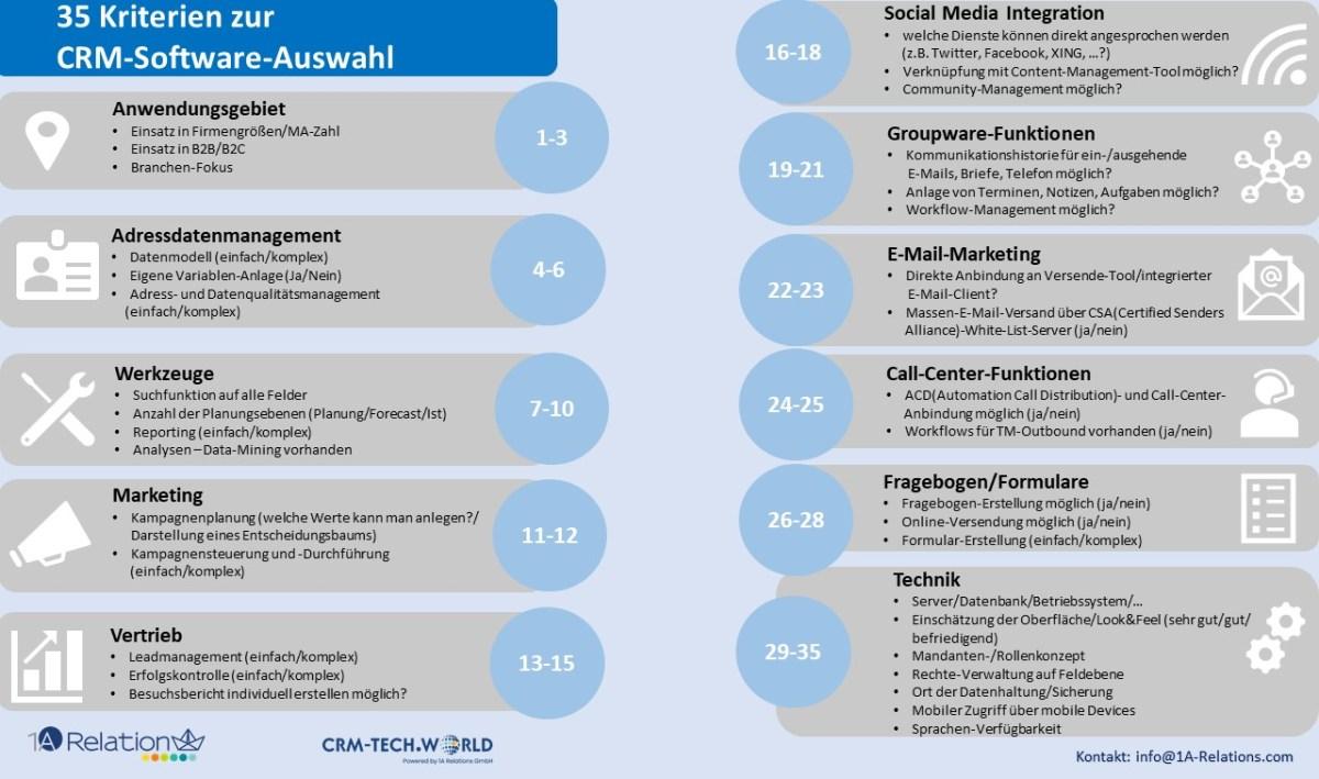 35 Kriterien für die CRM-Software-Auswahl