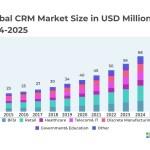 Diceus Gartner CRM Marktentwicklung 2014 2025