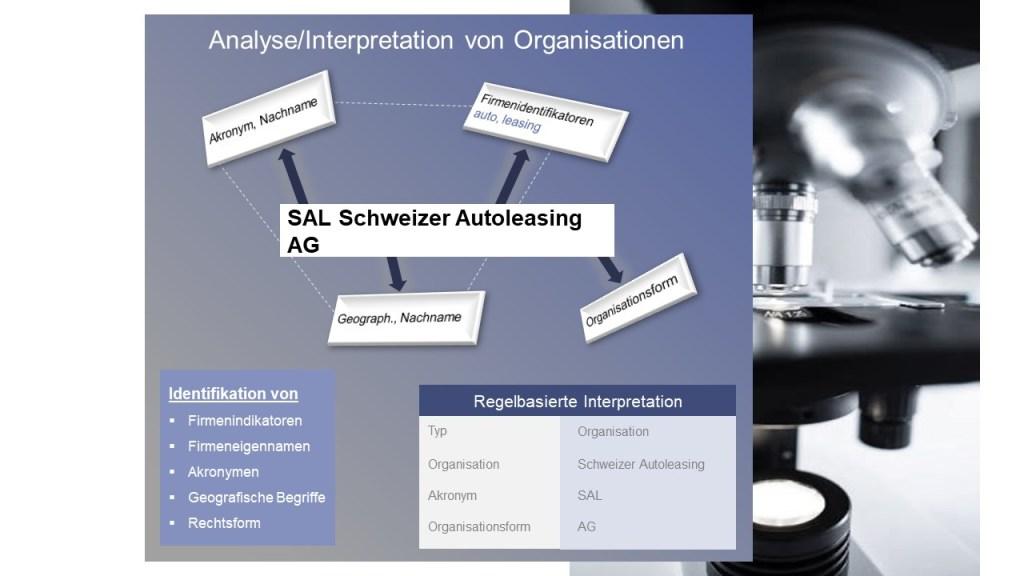Analyse von Organisationen