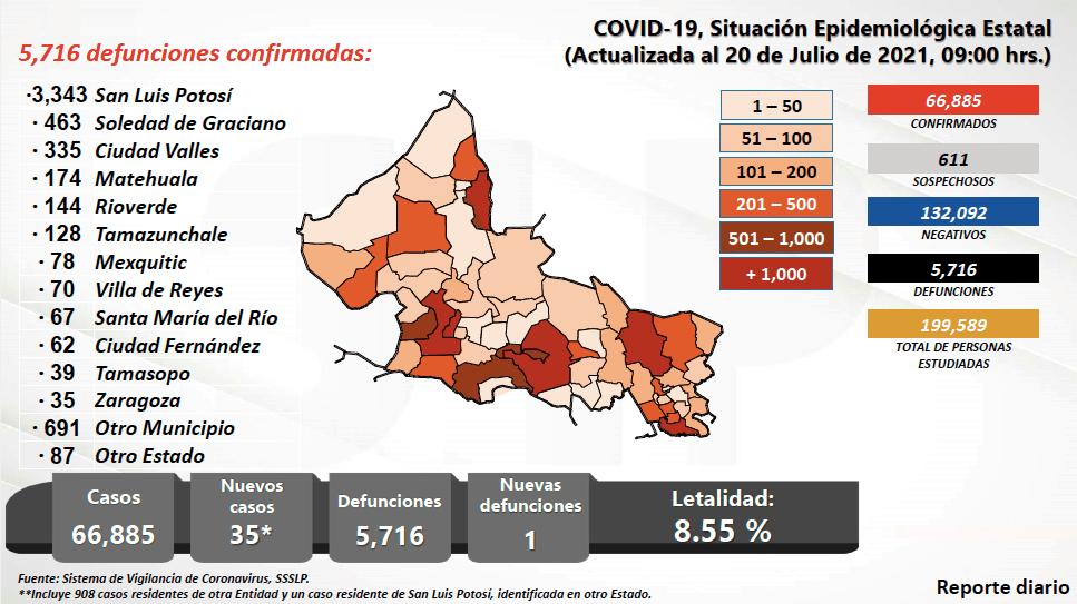 El pasado 20 de julio se rompió un nuevo récord con la aplicación de más de 30 mil dosis en la capital del estado y Soledad.