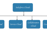 Salesforce Clouds