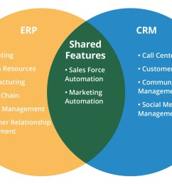 which is the best for 2016 erp or crm [ 2036 x 1370 Pixel ]