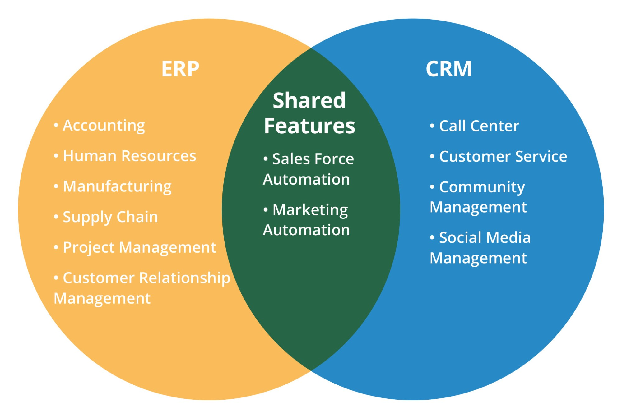 hight resolution of which is the best for 2016 erp or crm
