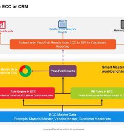 crm integration to sap ecc [ 1279 x 720 Pixel ]