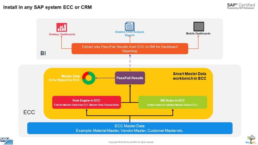 medium resolution of crm integration to sap ecc