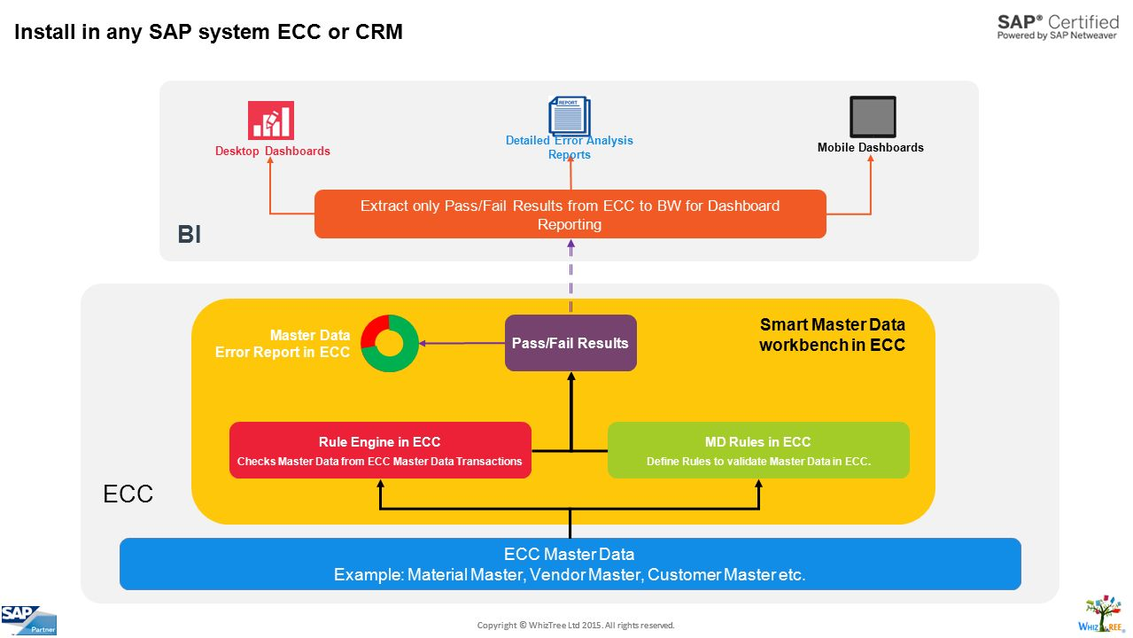 hight resolution of crm integration to sap ecc