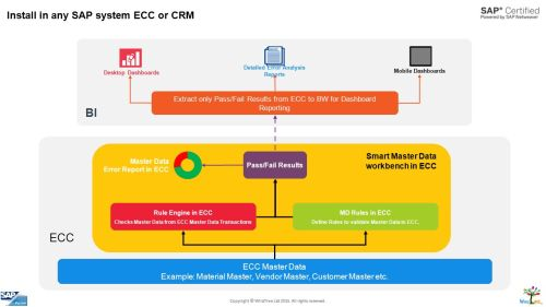small resolution of crm integration to sap ecc