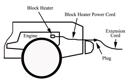 VEHICLE FIRES INVOLVING BLOCK HEATER CORDS