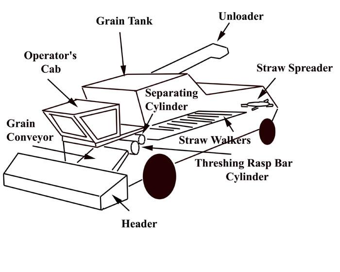 Wiring Diagram: 33 Combine Harvester Parts Diagram