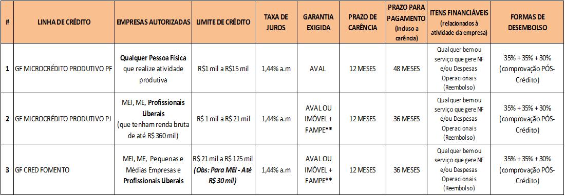 LINHAS DE CRÉDITO DISPONÍVEIS E CONDIÇÕES EXIGIDAS