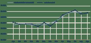 Occupazione cresce ma Istat fa scrivere ai giornali che Renzi ha fallito