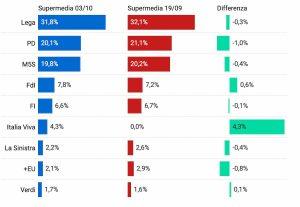Sondaggi, Supermedia: Lega resta prima ma sotto il 32%, Pd e M5s in calo. Renzi al 4.3%