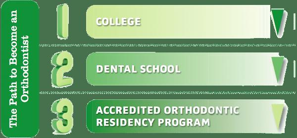 florida orthodontist