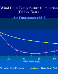 Graph of wind chill old versus new formula image also windchill and definitions rh crondallweather