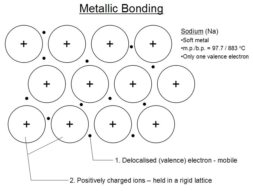 electron dot diagram for al 2000 harley davidson sportster 1200 wiring metals