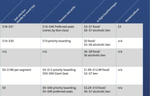 Ultimate guide to airline fees.