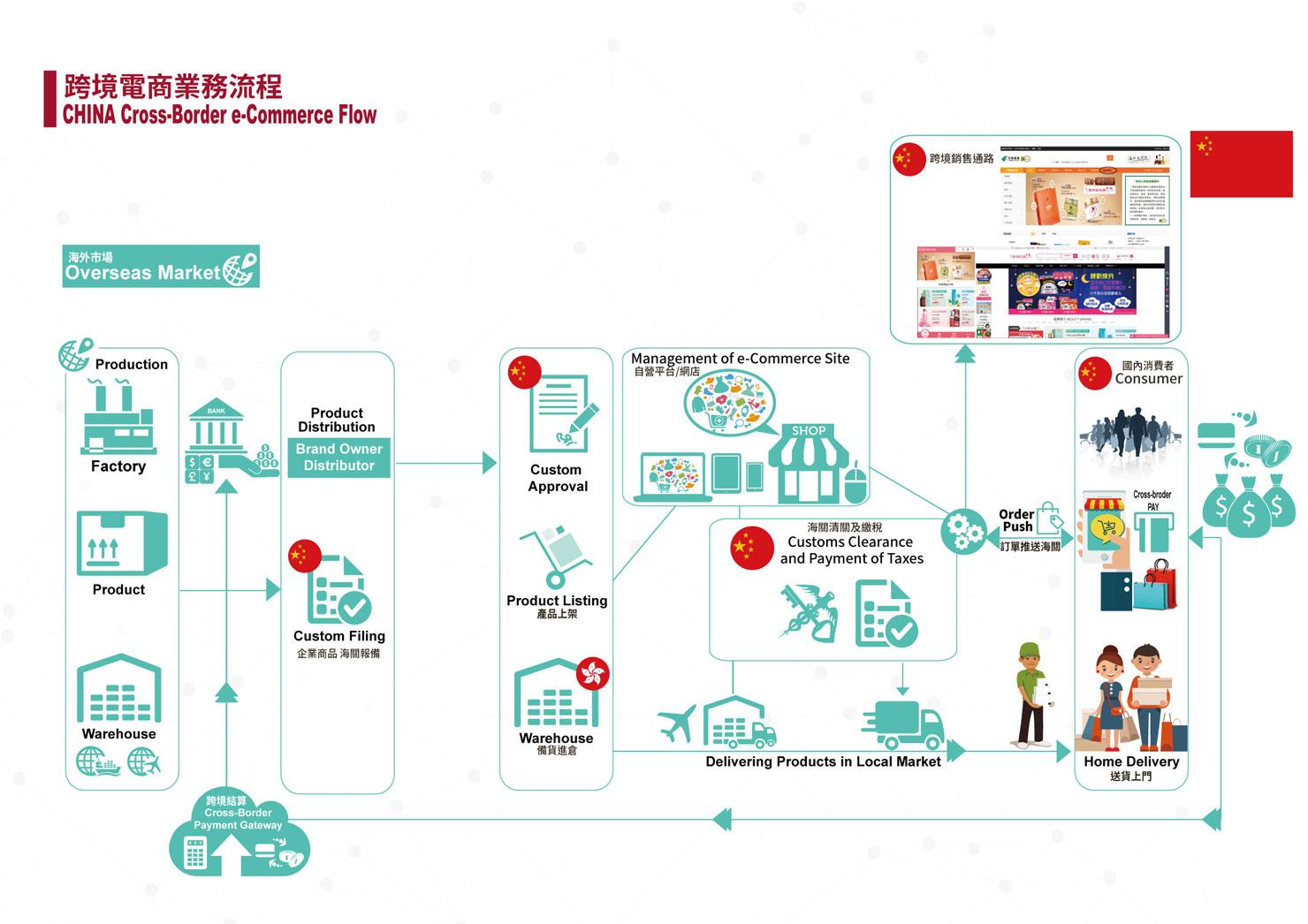 Cross-Border Ecommerce Logistics Import into China Solution
