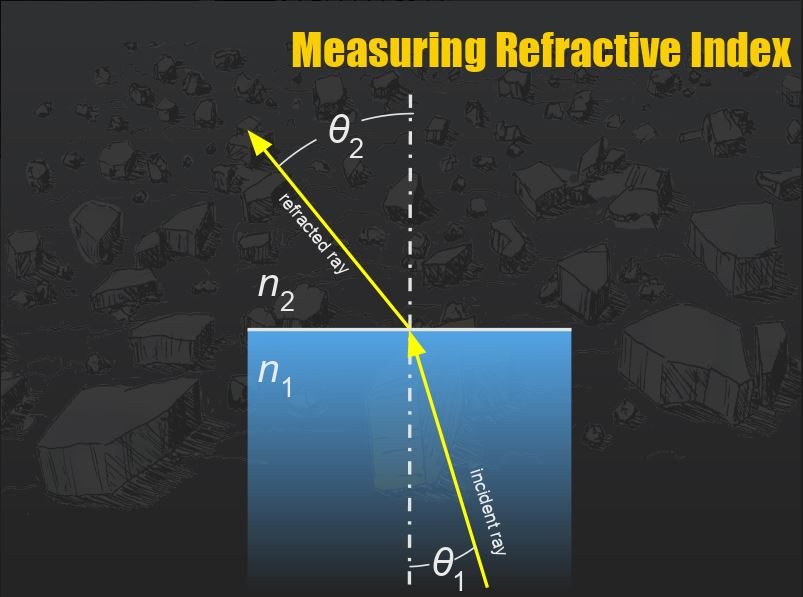 Refractive Index of Glass Analysis: Applying sin, cos, and tan in Forensics