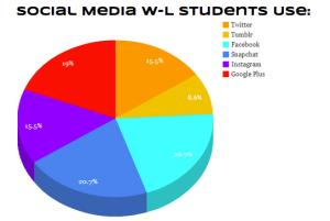 Favorite Social Media