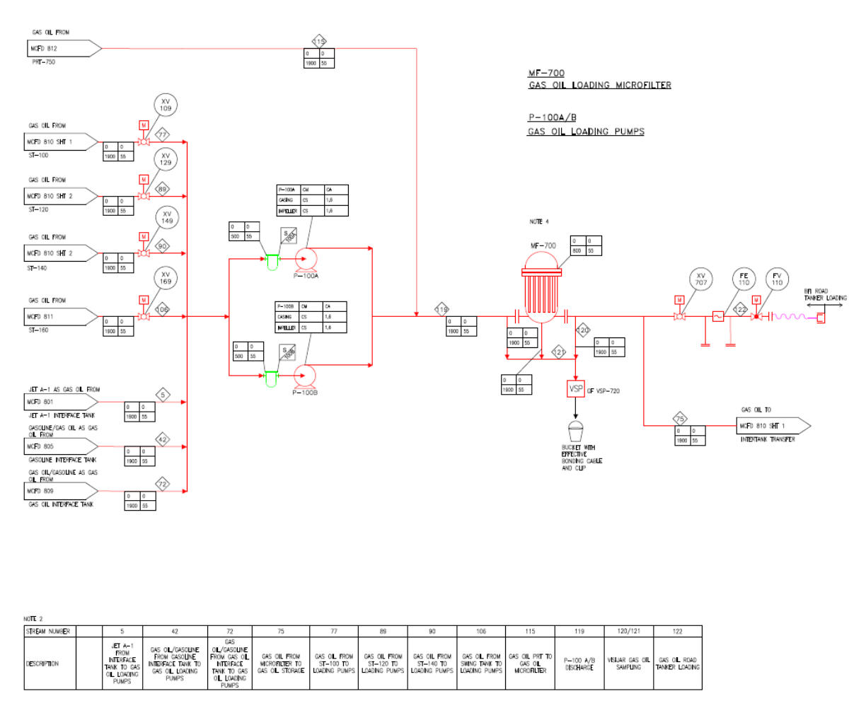 hight resolution of  piping mto 3d model piping layout and transposition drawings long lead equipment identification semi definitive cost estimates cost estimation