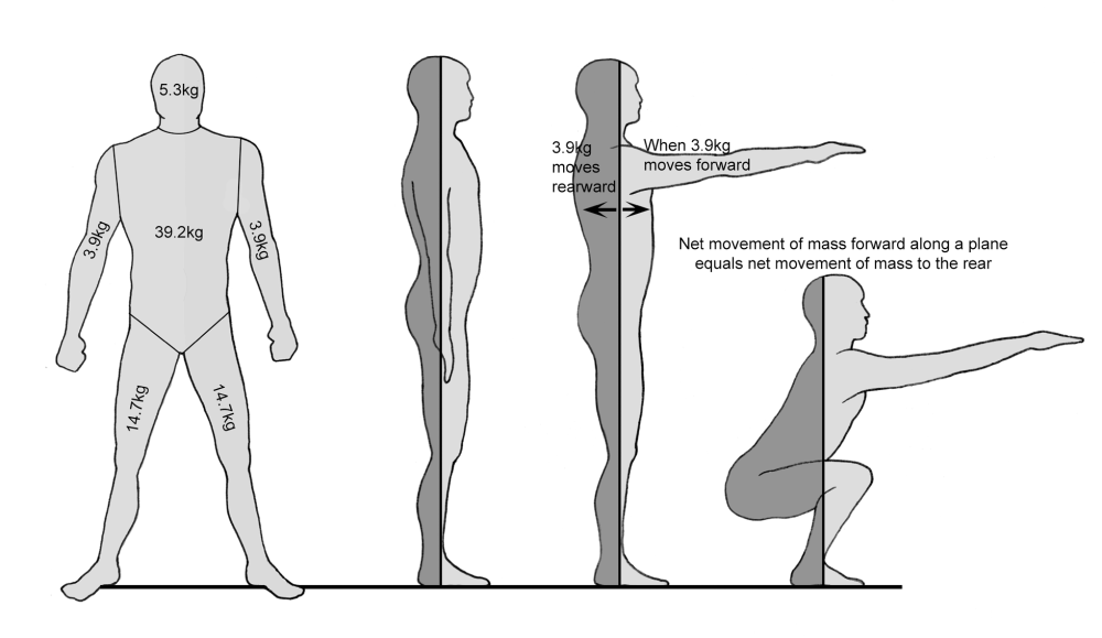 medium resolution of crossfit planes of the body movement of the body diagram