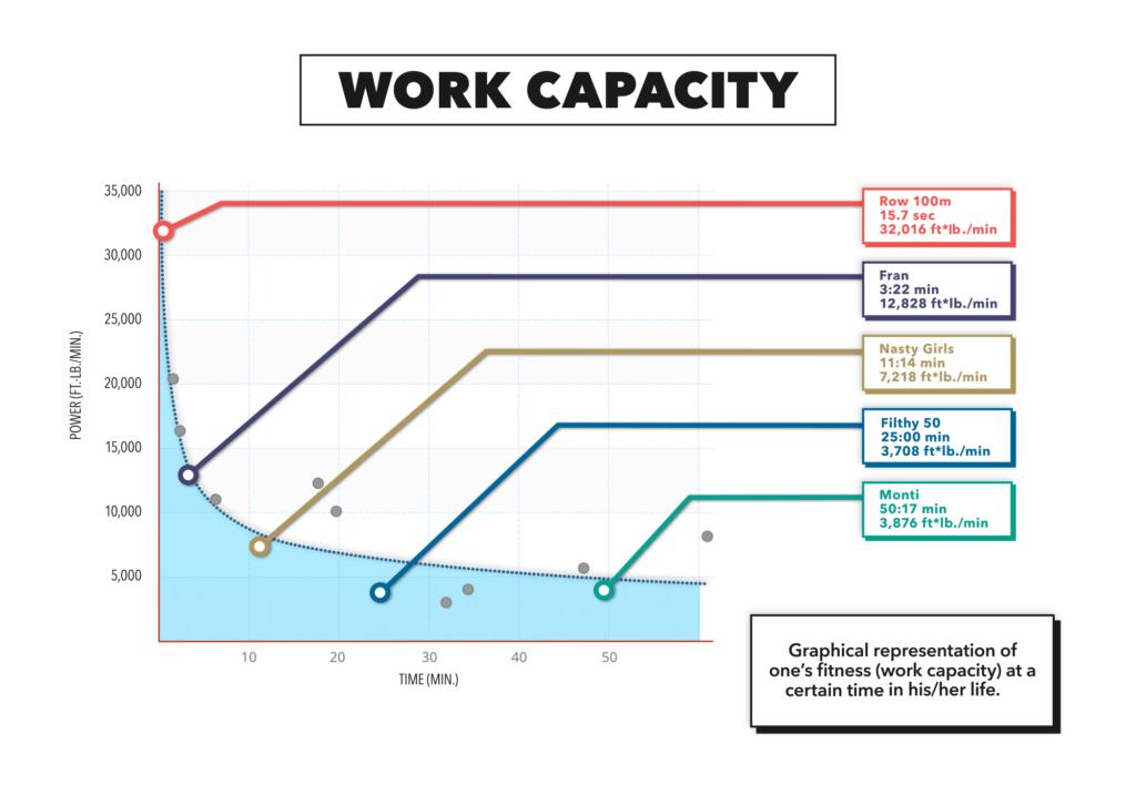 Afbeeldingsresultaat voor work capacity