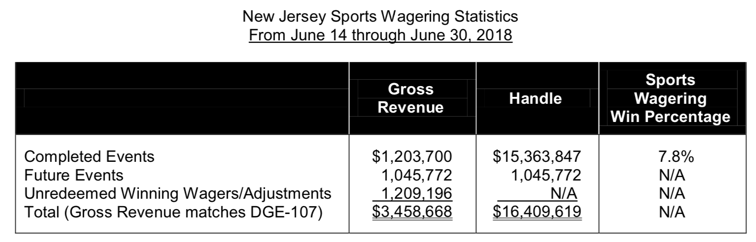 new jersey sports betting revenue