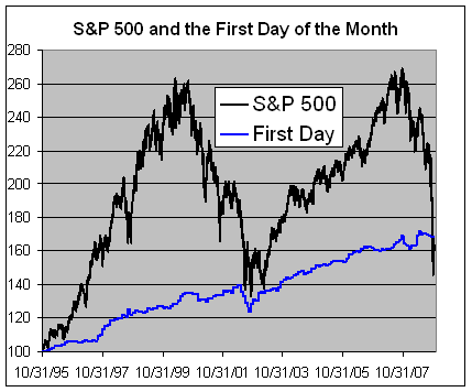 S&P 500 and the First Trading Day of the Month