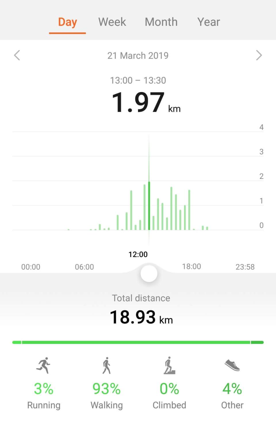 Distance covered by foot on Solo Manali Trip