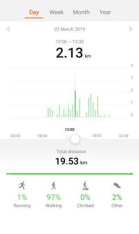 Distance covered on 22nd March - Manali on a budget
