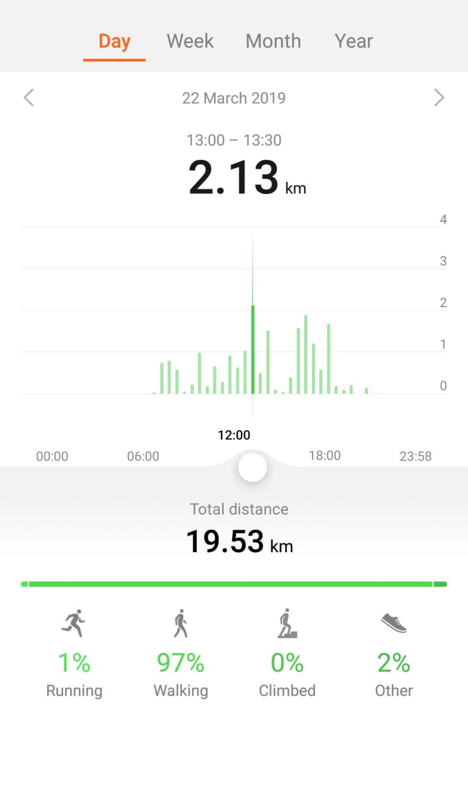 Distance covered on foot on Solo Manali Trip