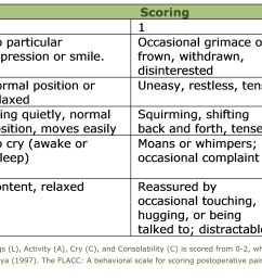 the flacc scale is particularly helpful when assessing pain in patients who are unable to communicate needs whether that is because they are nonverbal or  [ 3937 x 1798 Pixel ]