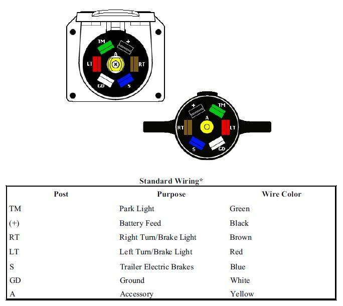 Backup Light Wiring Diagram Besides F250 Trailer Wiring Reverse Lights