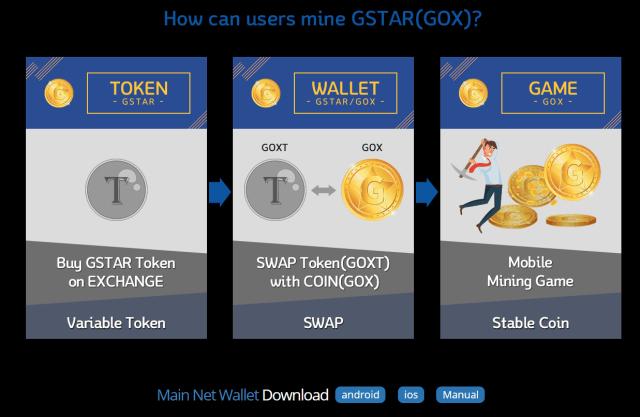 Cryptocoin GSTAR Blockchain