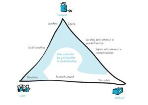 Les motivations des investisseurs et les modèles de crowdfunding. Source : De Buysere et al. (2012)