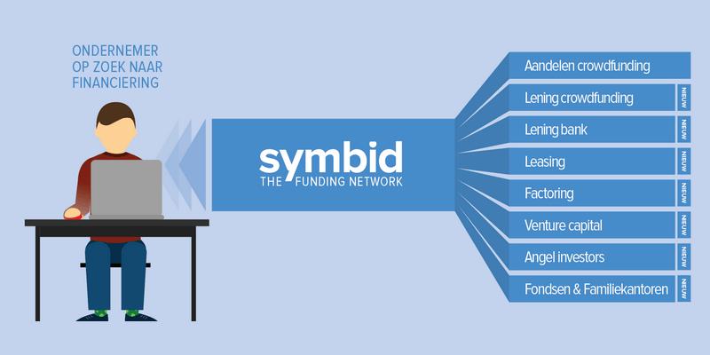symbid lancia anche il lending crowdfunding
