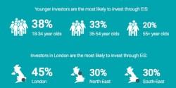 Incentivi fiscali stimolano investimenti in PMI