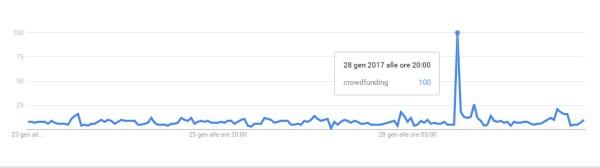 Crowdfunding su Striscia effetti sulle ricerche Google