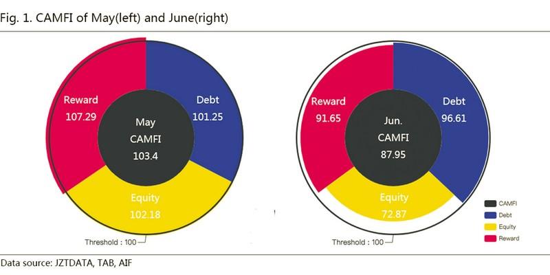 CAMFI index equity lending reward crowdfunding