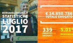 Borsadelcredito record p2p lending italia luglio 2017