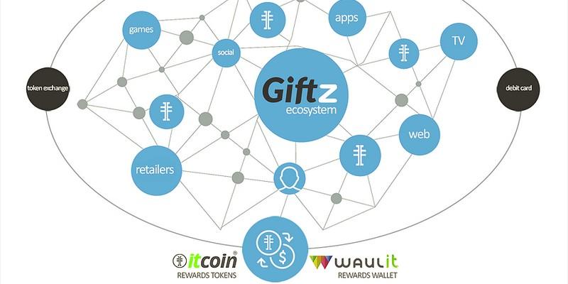 Giftz ICO per un sistema di loyalty su sito equity crowdfunding
