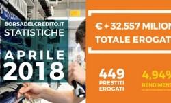 Borsadelcredito P2P lending alle PMI risultati record primavera 2018