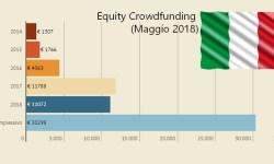 Equity rowdfunding Italia Maggio 2018