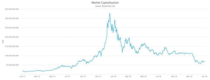 Cripto market capitalizzazione