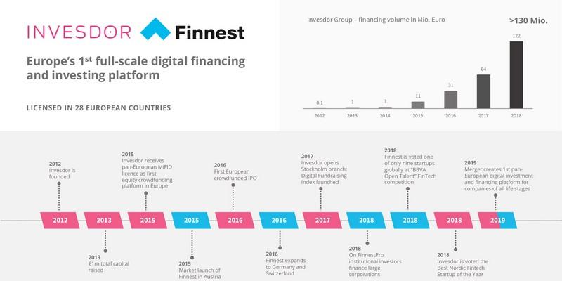 Fusione Invesdor e Finnest prima in Europa tra di equity e lending