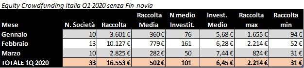Equity crowdfunding Italia Q1 (senza Fin-novia)