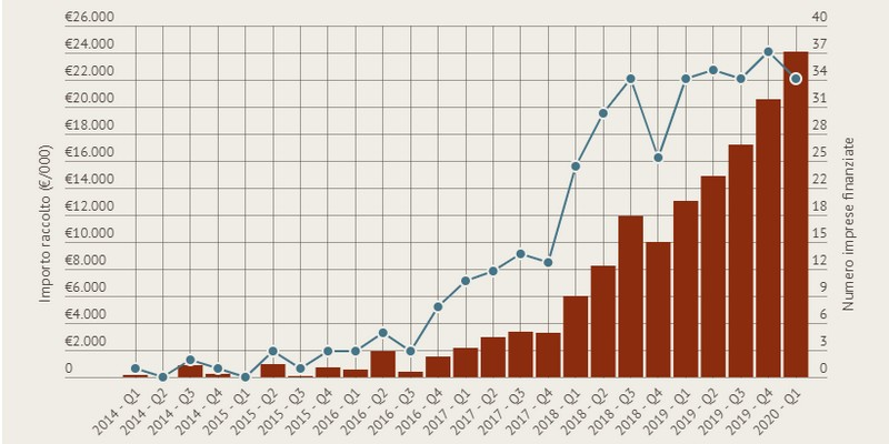 Equity crowdfunding italia Q1 2020 raccolta record