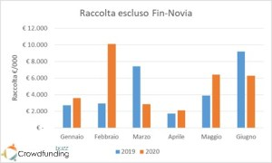 Raccolta equity crowdfunding 2020 escluso Fin-Novia