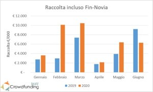 Raccolta equity crowdfunding 2020 incluso Fin-Novia