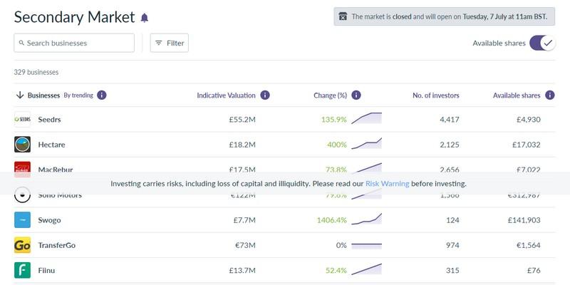 Il mercato secondario di Seedrs per l'equity crowdfunding: unico benchmark in Europa